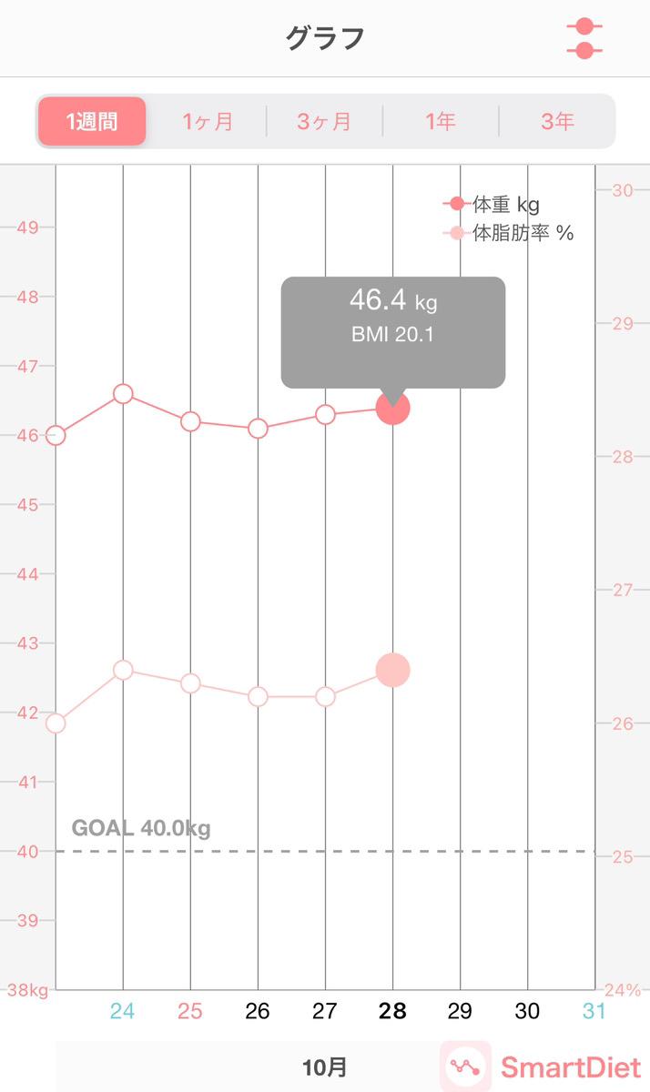 プリンセススリムの体重変動レポート9日目