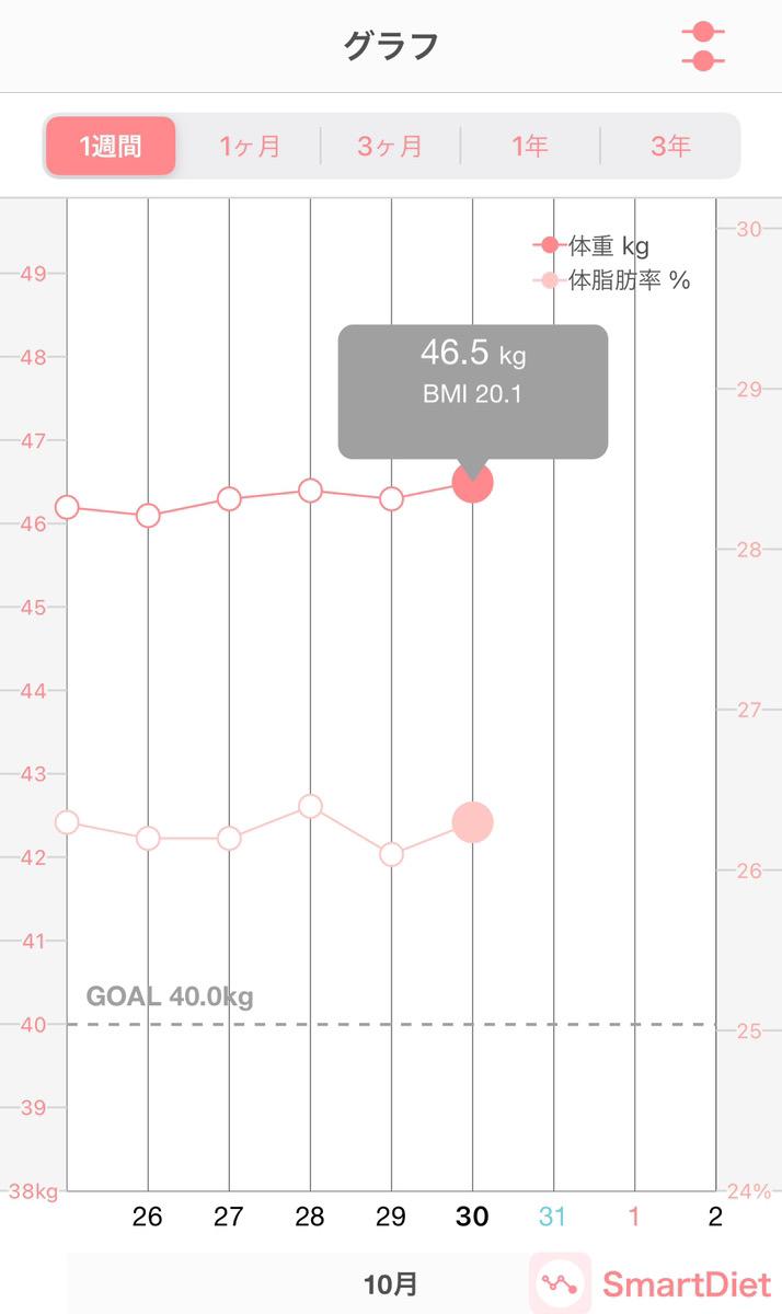 プリンセススリムの体重変動レポート11日目