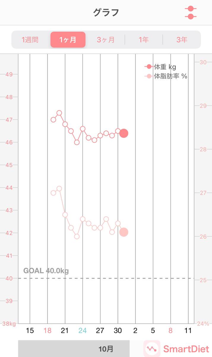 プリンセススリムの体重レポート12日目