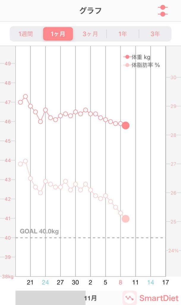 プリンセススリム体脂肪率変動21日目