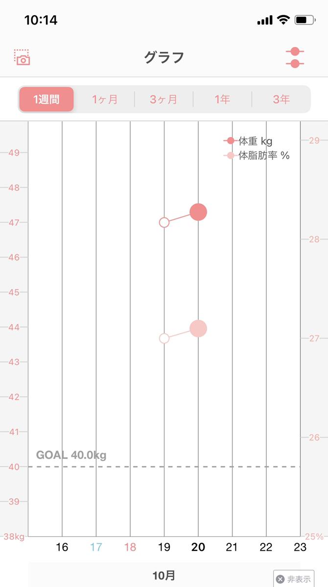 プリケンで行ったプリンセススリムの実証レビュー1日目の体重測定