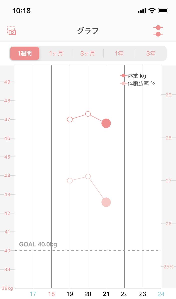 プリンセススリム実体験得レビューレポート体重推移グラフ2日目